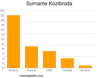 Surname Kozibroda