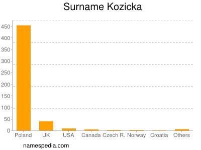 Surname Kozicka