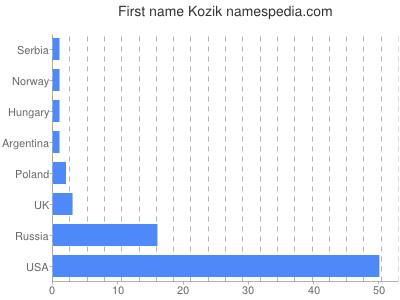 Given name Kozik