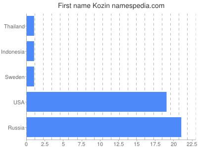 Given name Kozin