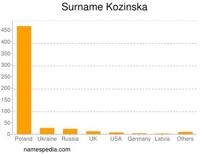 Surname Kozinska