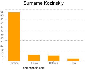 Surname Kozinskiy