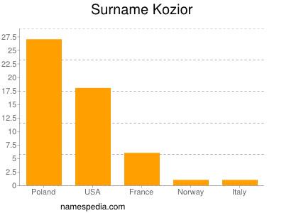 Surname Kozior