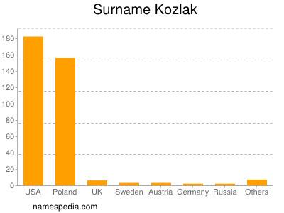 Surname Kozlak