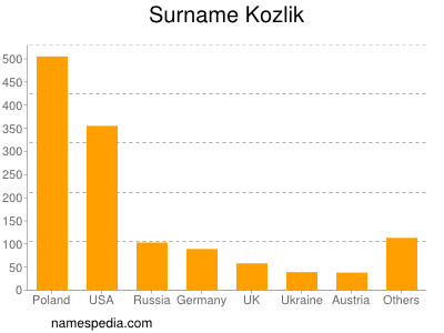Surname Kozlik