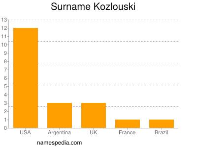 Surname Kozlouski
