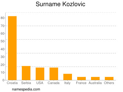 Surname Kozlovic