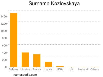 Surname Kozlovskaya