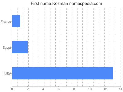 Given name Kozman