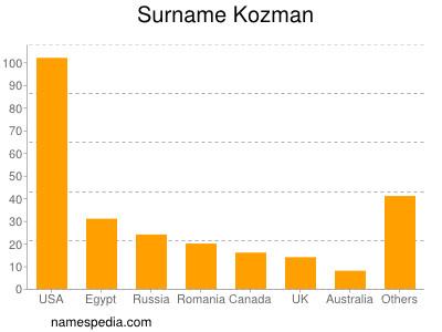 Surname Kozman