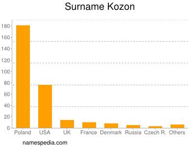 Surname Kozon