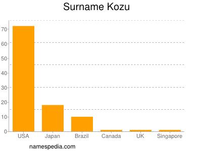 Surname Kozu