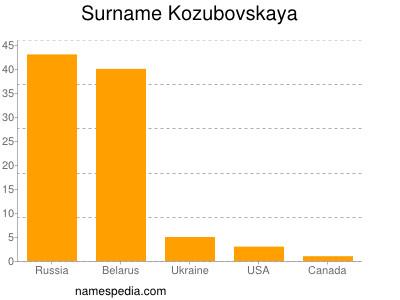 Surname Kozubovskaya