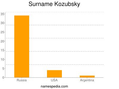 Surname Kozubsky