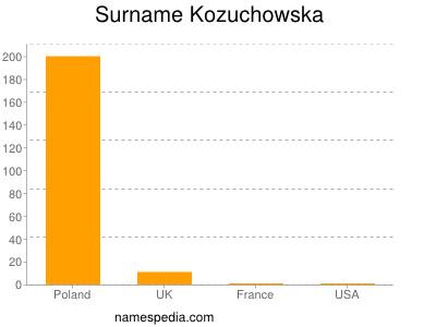 Surname Kozuchowska