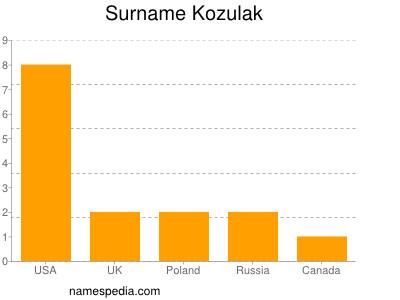 Surname Kozulak