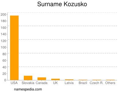 Surname Kozusko