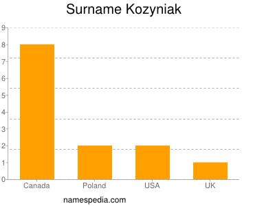 Surname Kozyniak