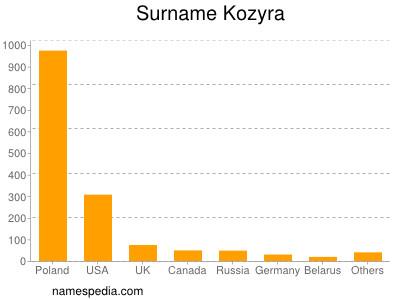 Surname Kozyra
