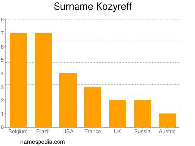 Surname Kozyreff