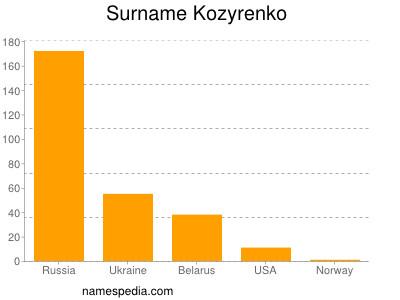 Surname Kozyrenko