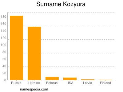Surname Kozyura