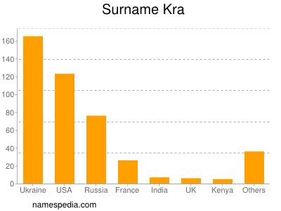 Surname Kra