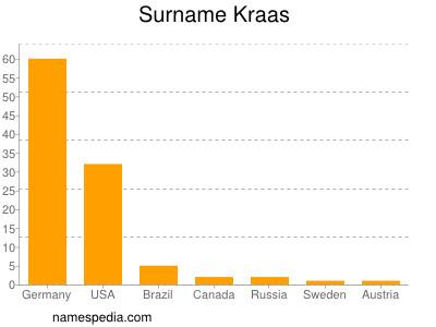 Surname Kraas