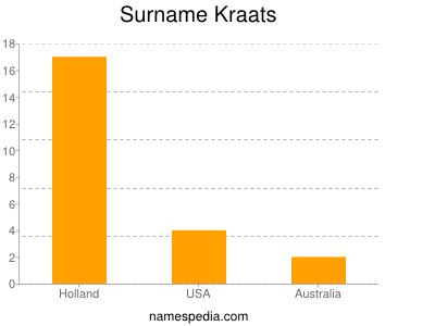 Surname Kraats