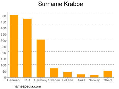 Surname Krabbe