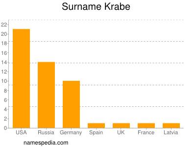 Surname Krabe