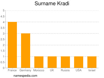 Surname Kradi
