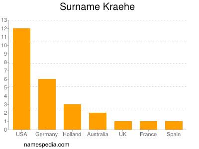 Surname Kraehe