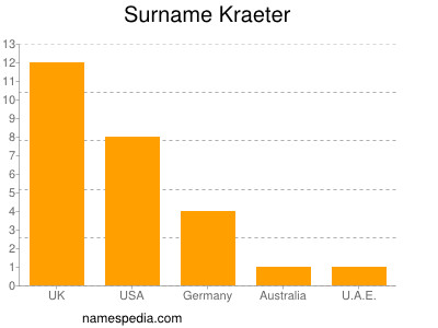 Surname Kraeter