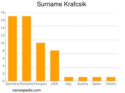 Surname Krafcsik