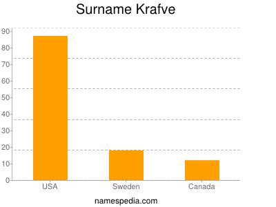 Surname Krafve