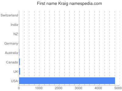 Given name Kraig