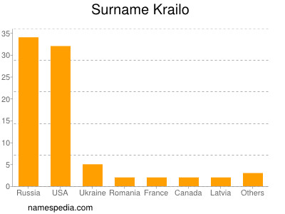 Surname Krailo