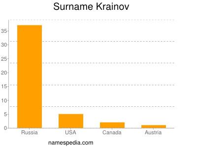 Surname Krainov