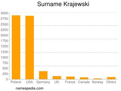 Surname Krajewski