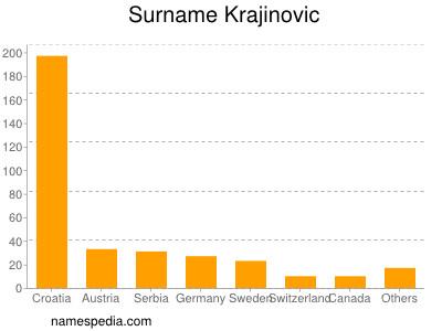 Surname Krajinovic