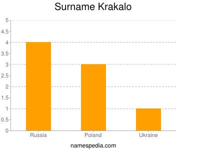 Surname Krakalo