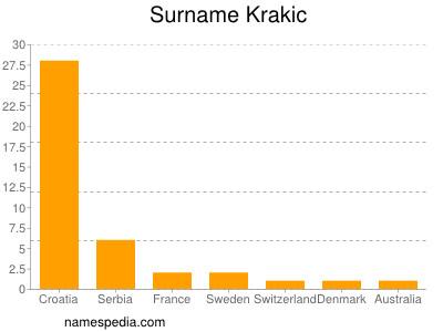 Surname Krakic