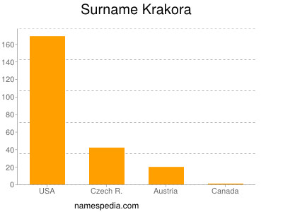 Surname Krakora