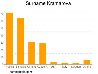 Surname Kramarova
