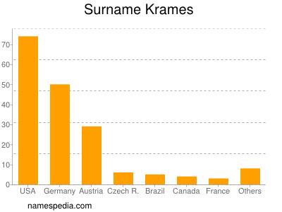 Surname Krames