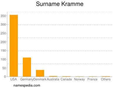 Surname Kramme