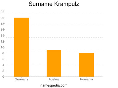 Surname Krampulz