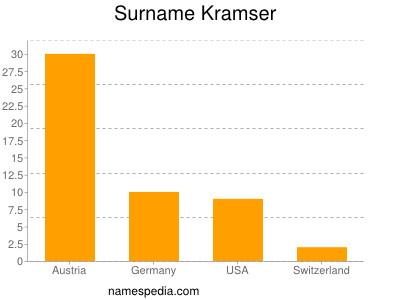 Surname Kramser