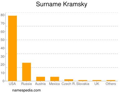 Surname Kramsky